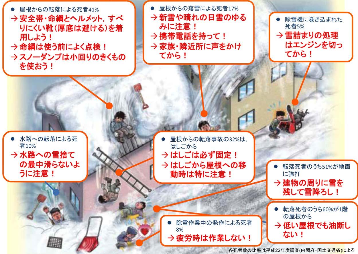 除雪作業中の事故と対策