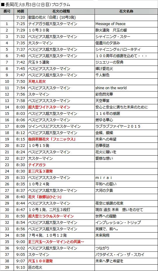 長岡花火8月3日プログラム