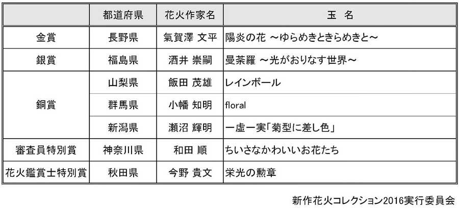 新作花火コレクション2016
