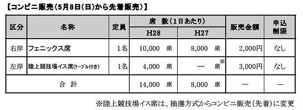 長岡花火2016チケット