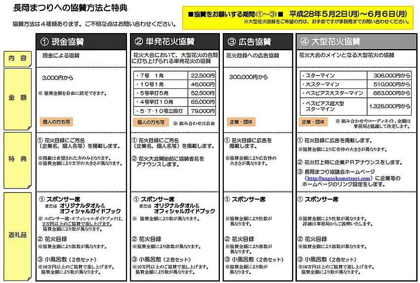 長岡花火2016協賛金